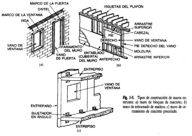 Muros de carga tipos latest muros de carga tipos with - Tipos de muros ...