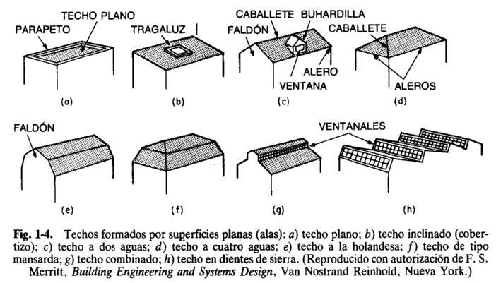 Sistema de cerramiento de edificios arcus global - Tipos de tejados ...