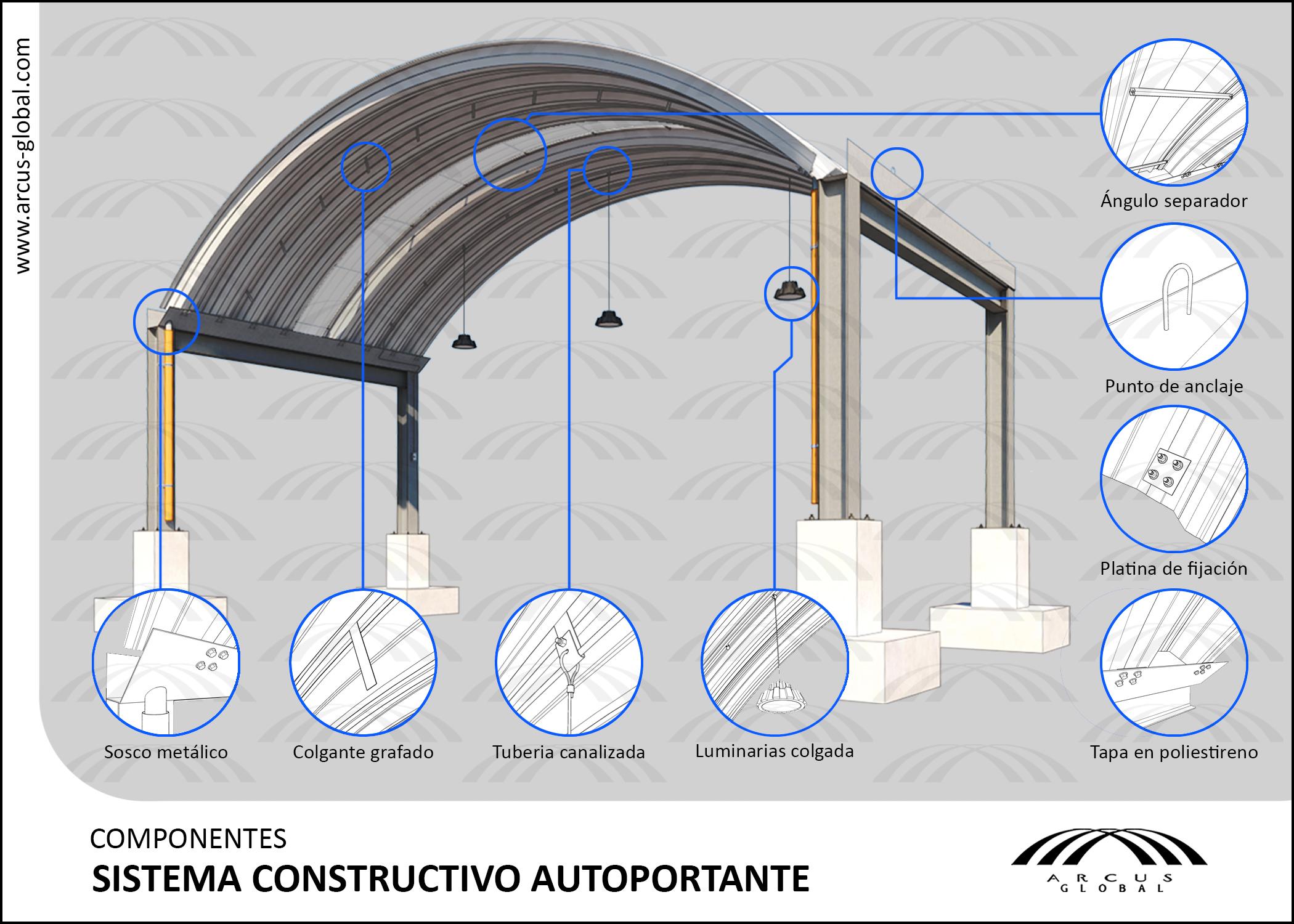 Ficha técnica: Componentes sistema constructivo autoportante