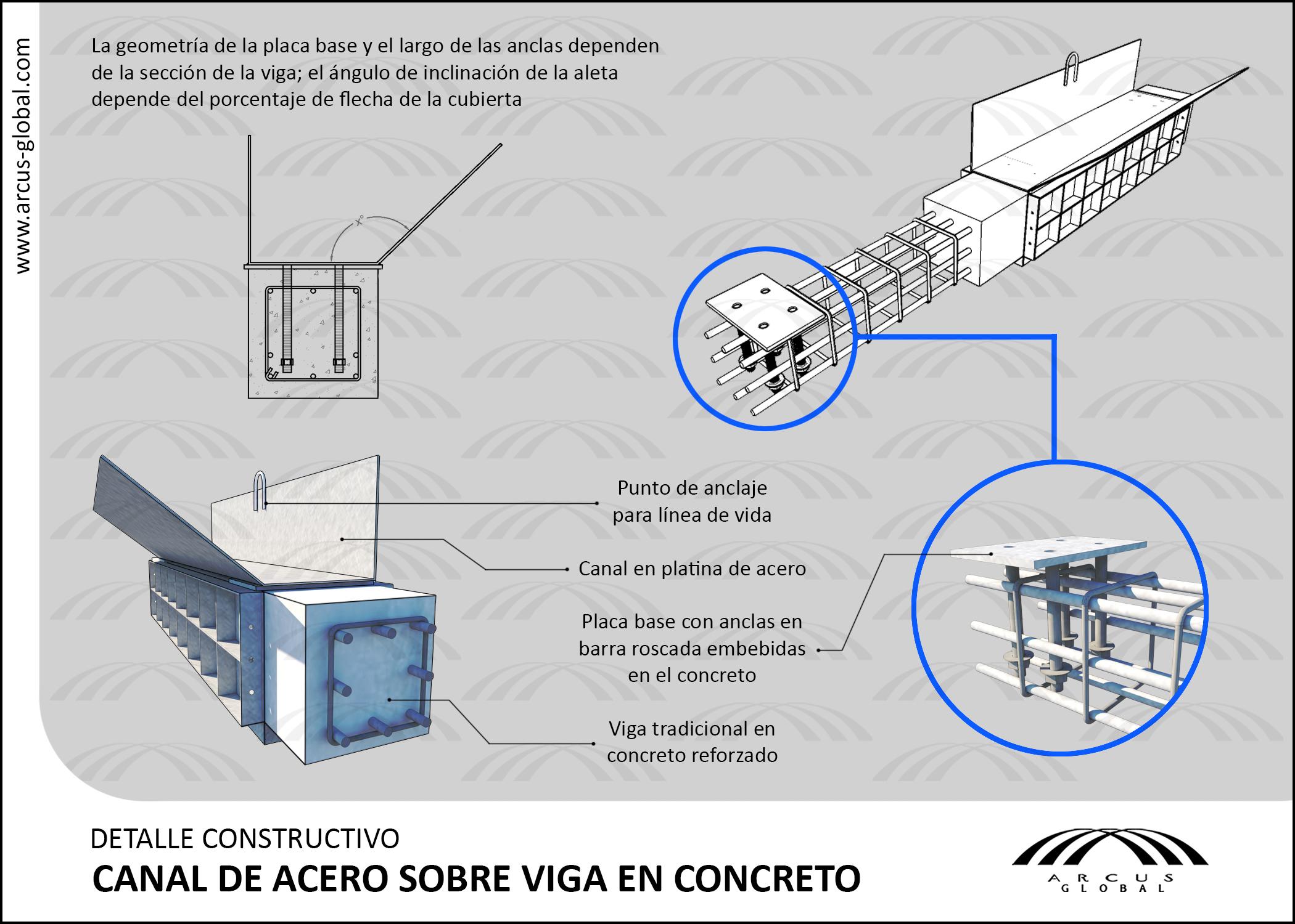 Ficha técnica: Canal de Acero sobre viga en Concreto