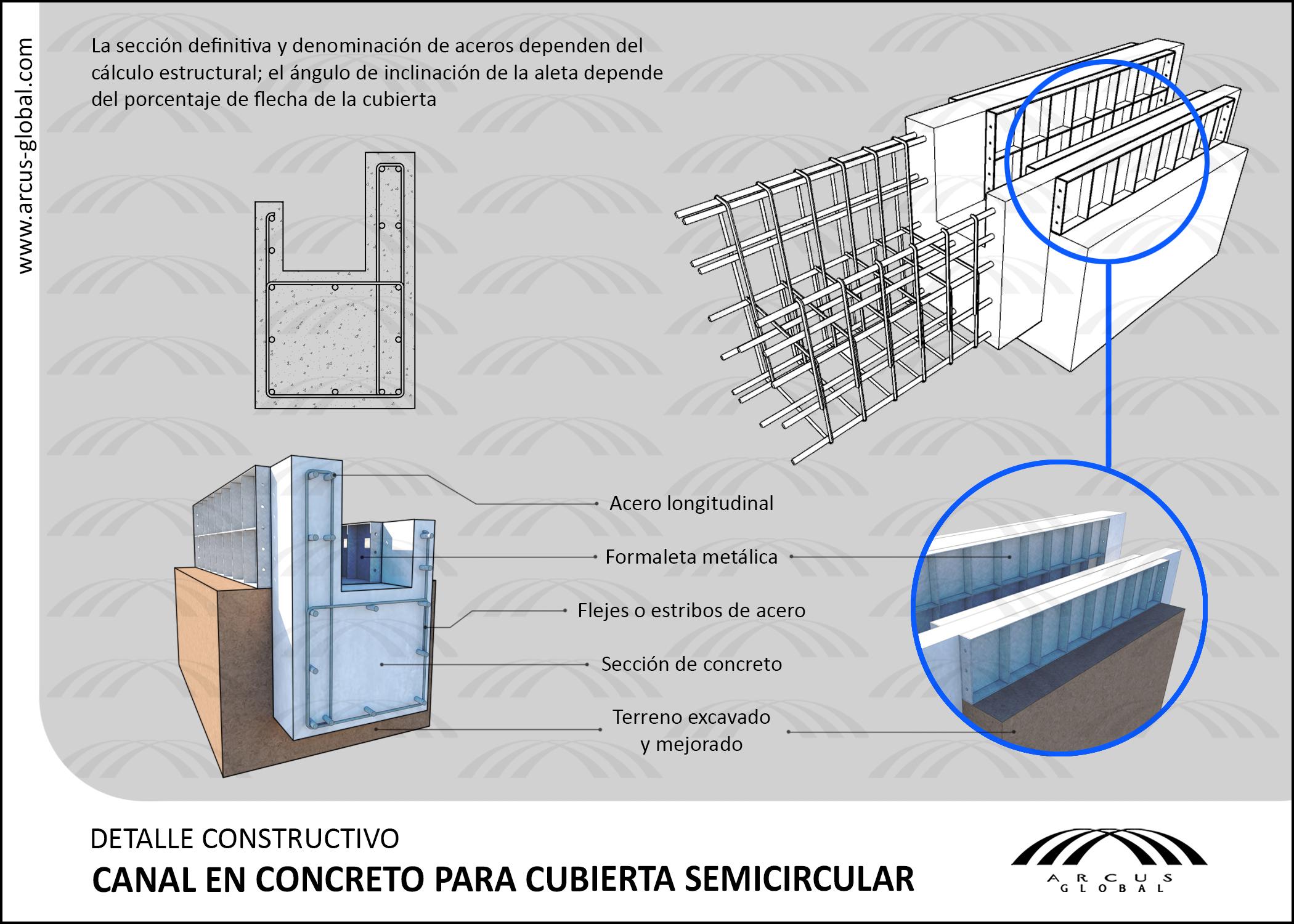 Ficha técnica: Canal en concreto para cubierta semicircular